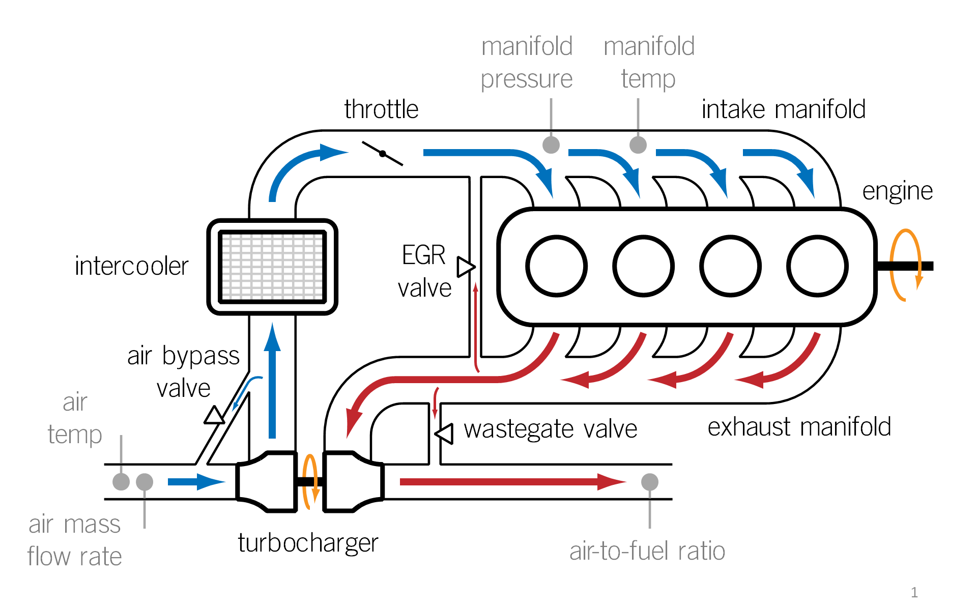 Turbocharged Spark Ignition Engine Control Valves Diagram Air Schematic