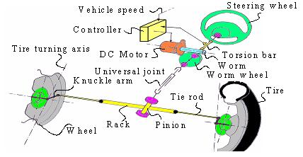 1 Typical Mechanism Of Electric Steering