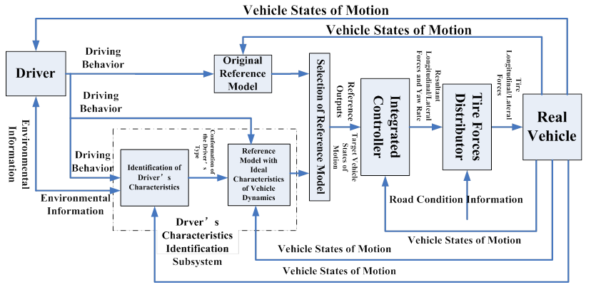 Msc lab automotive control systems figure 1 block diagram of the ideal vehicle dynamics control ccuart Gallery