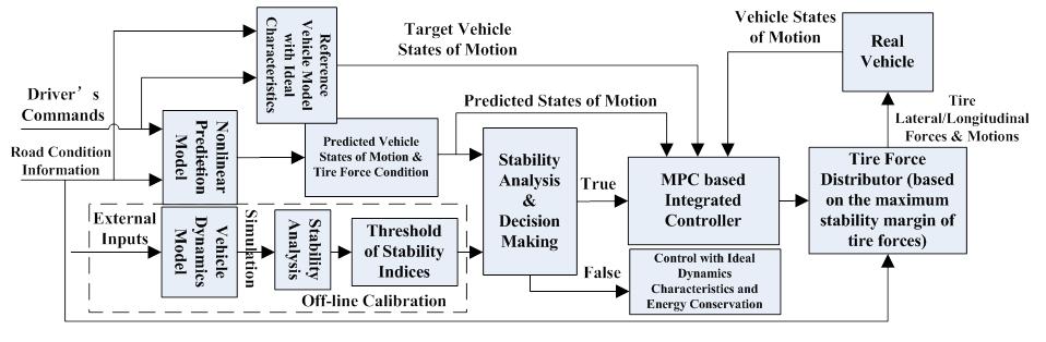 MSC    Lab  Automotive Control Systems