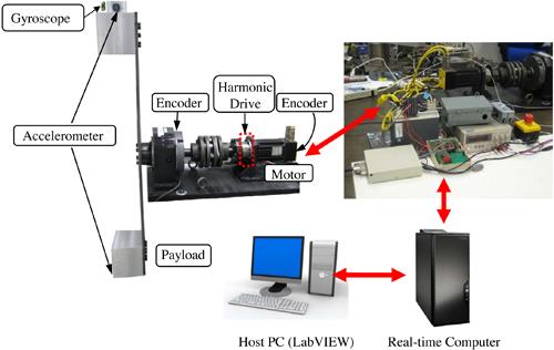 MSC Lab - Intelligent Control of Robot Manipulators