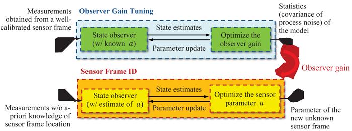 MSC Lab - Automatic Sensor Frame Identi cation